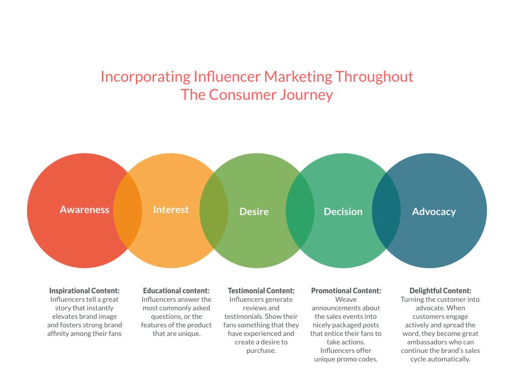 Image result for Influencer Marketing Trends