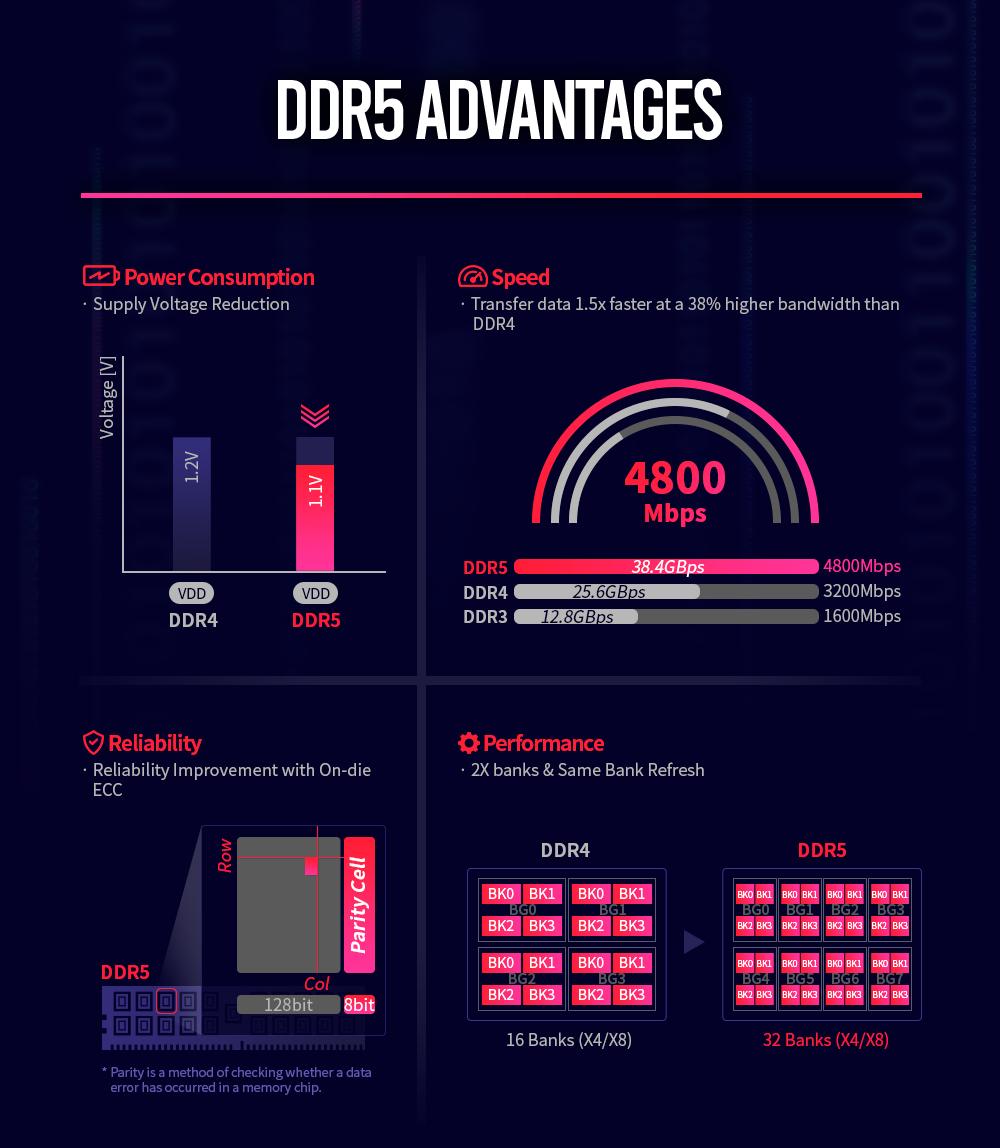 DDR5 advantages